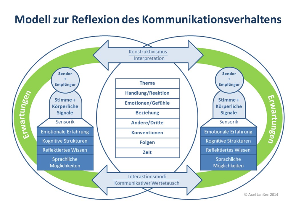 Web_Kommunikationsmodell