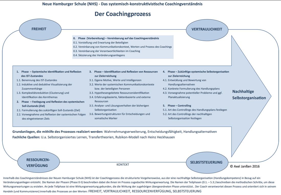 Coachingprozess_1200_komplett_2016