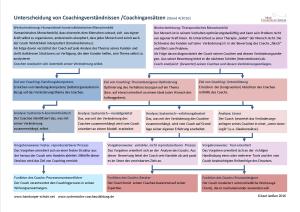 Unterscheidung_Coachingverständnisse_1200