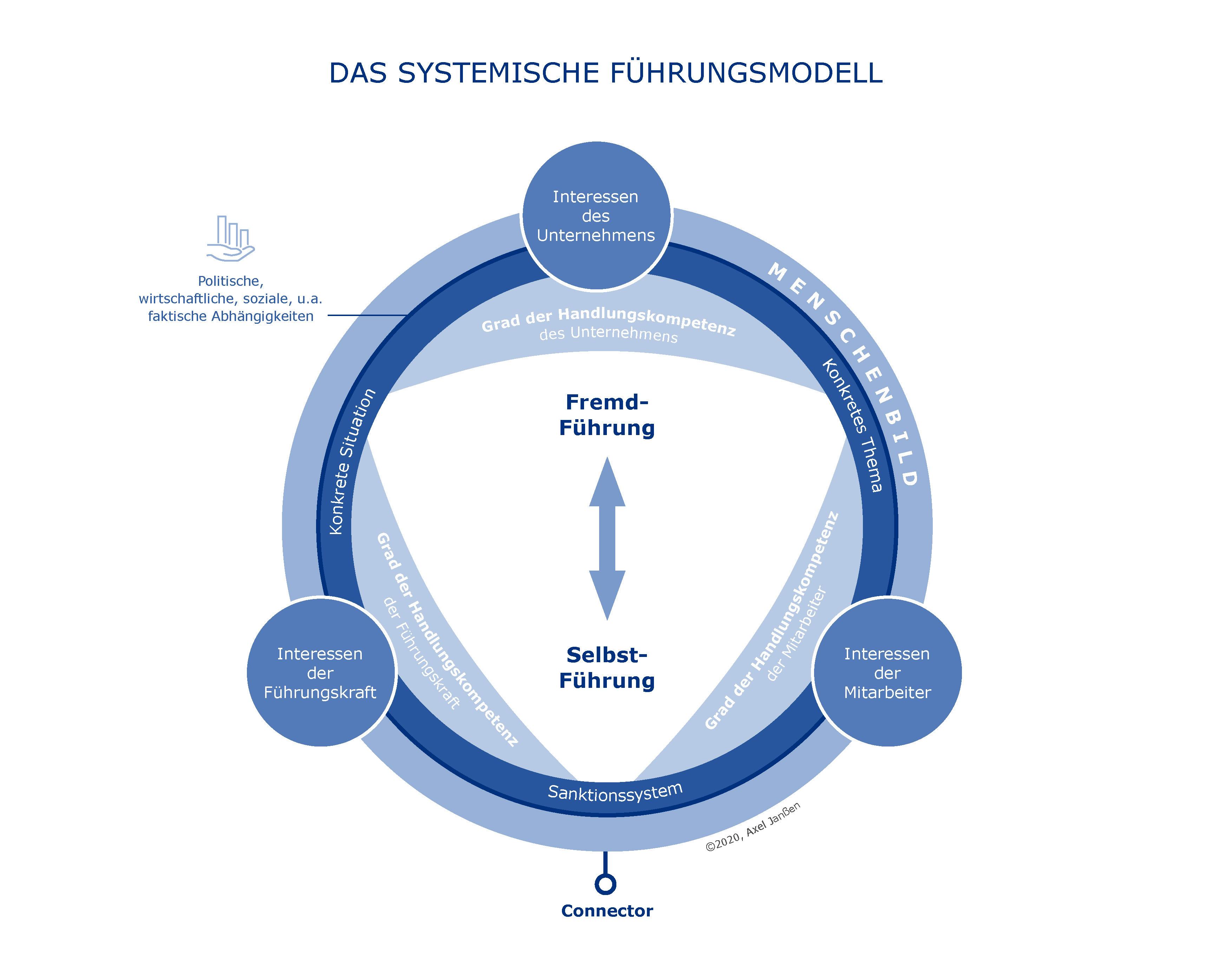 RZ_Systemisches_Fuehrungsmodell7